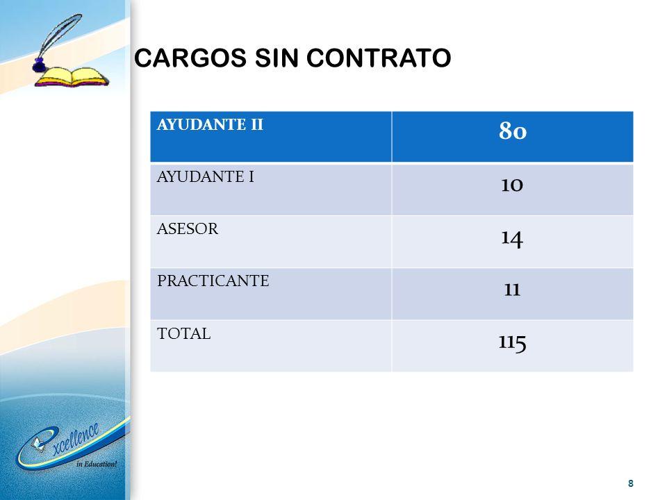 CARGOS SIN CONTRATO 80 10 14 11 115 AYUDANTE II AYUDANTE I ASESOR