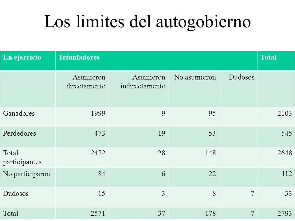 Los limites del autogobierno