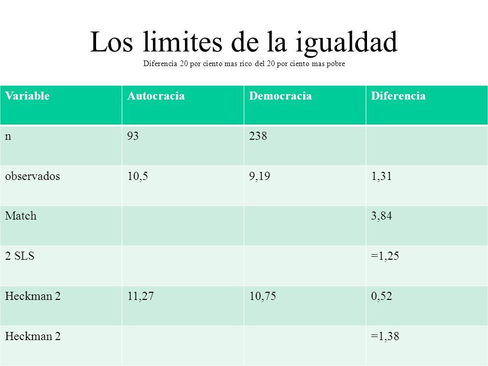 Los limites de la igualdad Diferencia 20 por ciento mas rico del 20 por ciento mas pobre