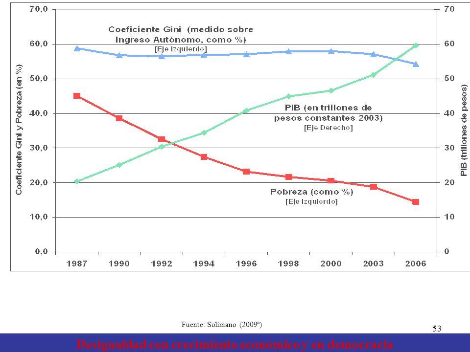 Desigualdad con crecimiento económico y en democracia