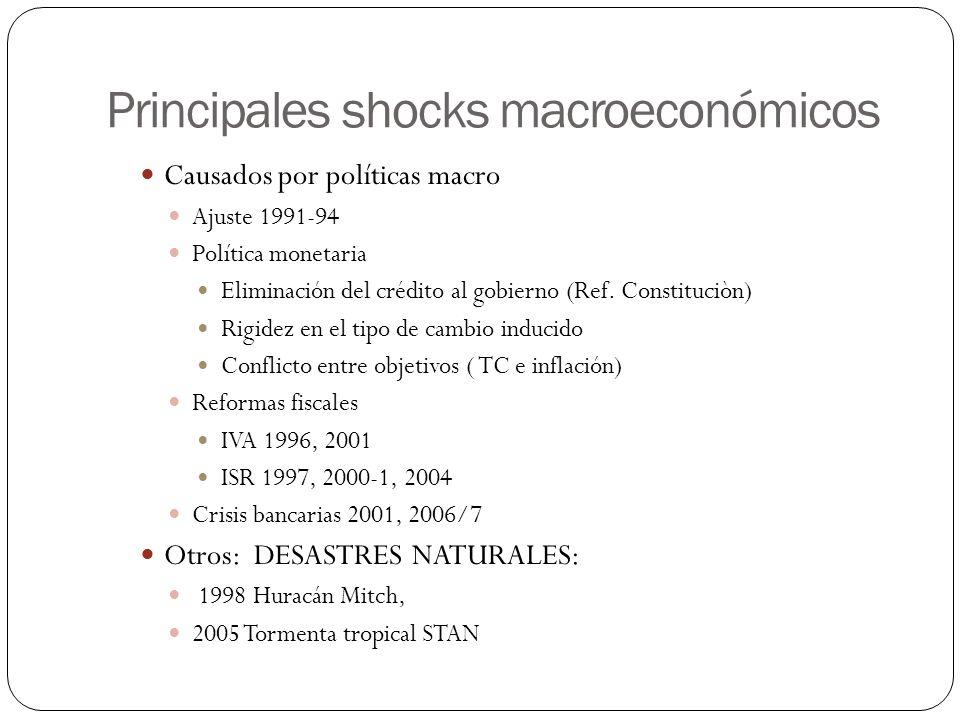 Principales shocks macroeconómicos