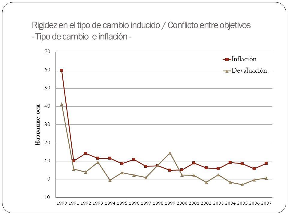 Rigidez en el tipo de cambio inducido / Conflicto entre objetivos - Tipo de cambio e inflación -