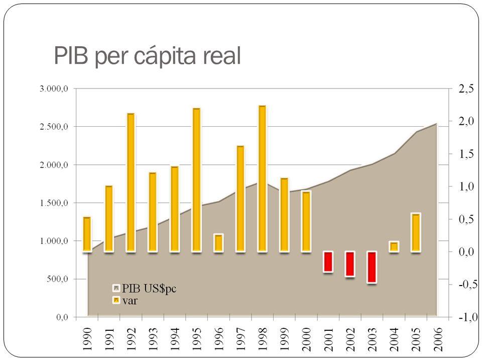 PIB per cápita real