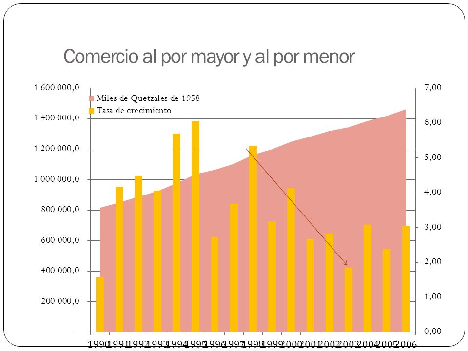 Comercio al por mayor y al por menor