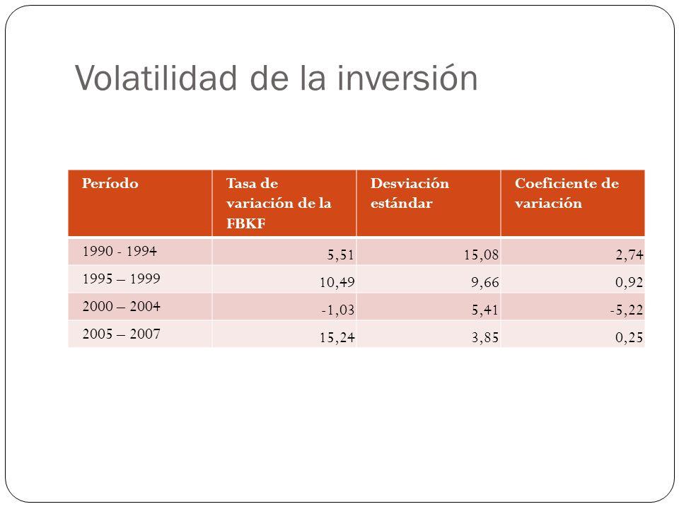 Volatilidad de la inversión