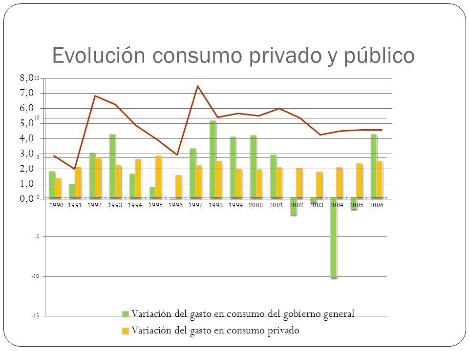 Evolución consumo privado y público