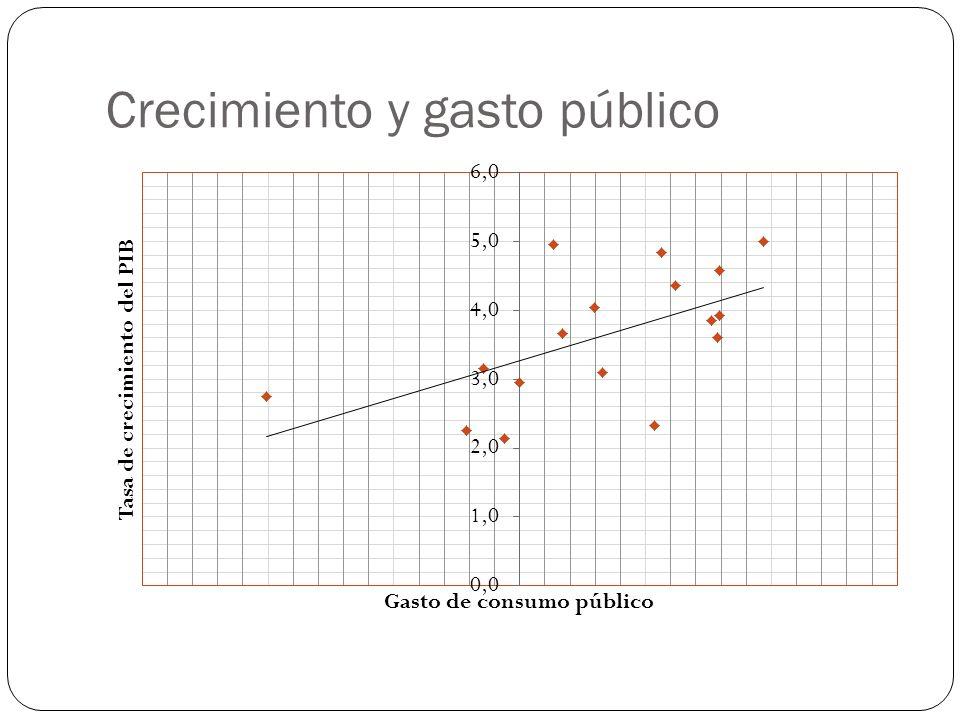 Crecimiento y gasto público