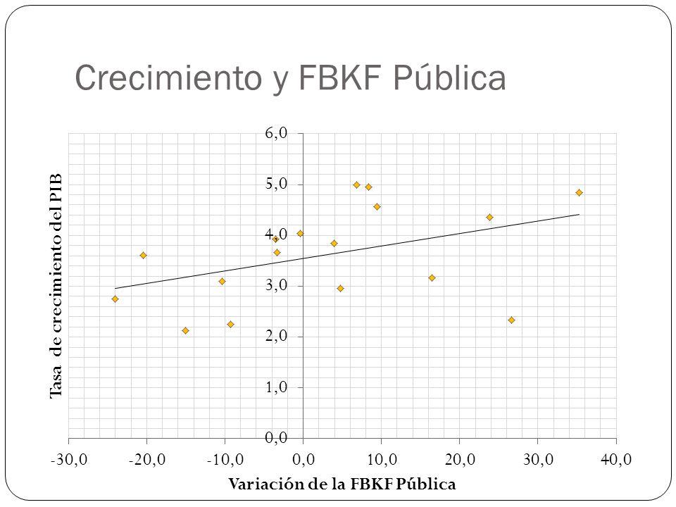 Crecimiento y FBKF Pública