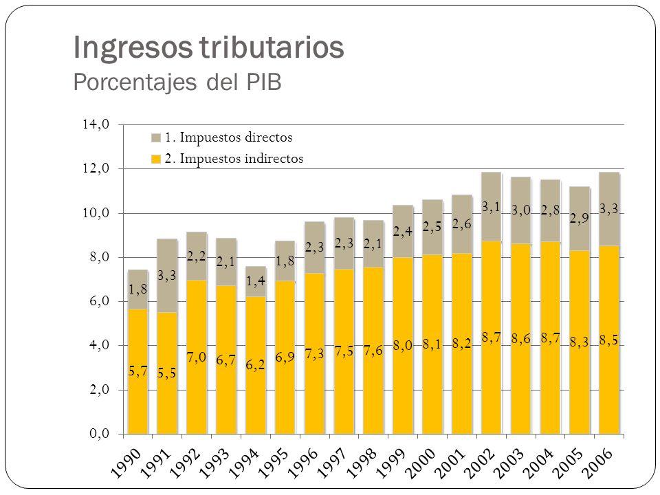Ingresos tributarios Porcentajes del PIB