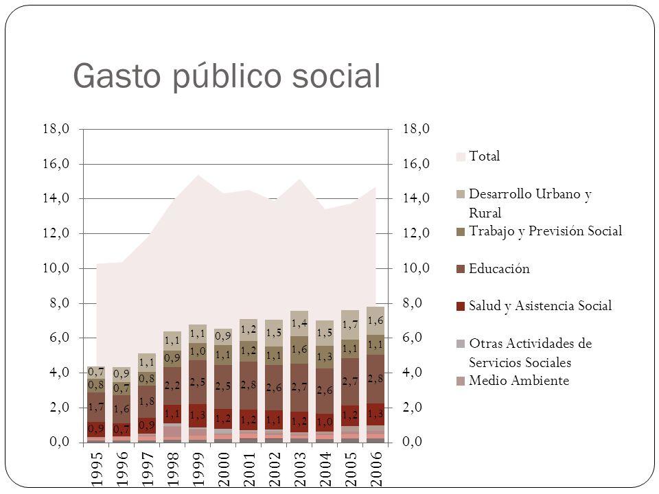 Gasto público social
