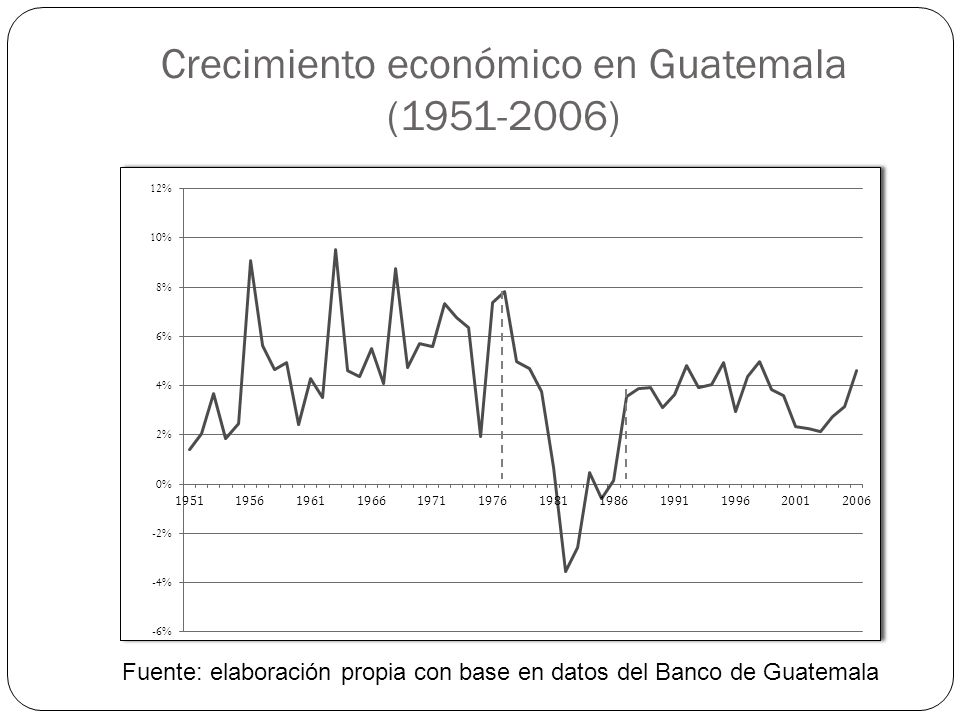 Crecimiento económico en Guatemala (1951-2006)