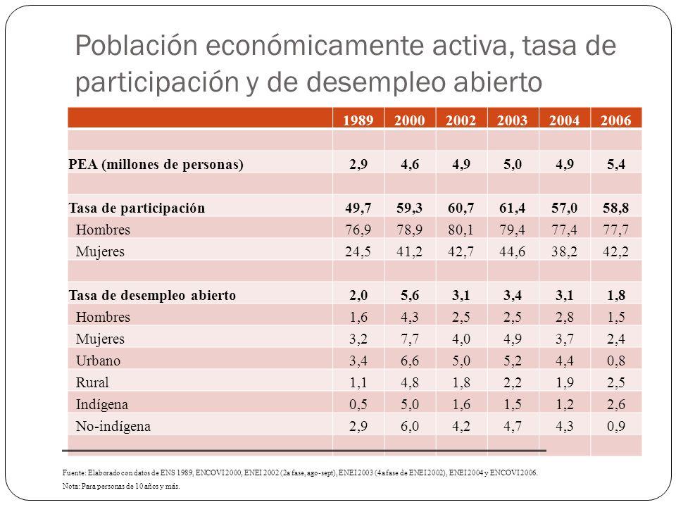 Población económicamente activa, tasa de participación y de desempleo abierto