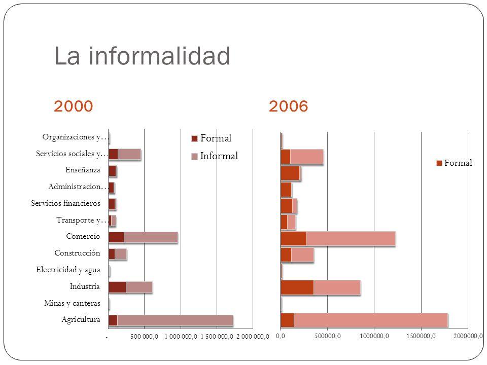 La informalidad 2000 2006