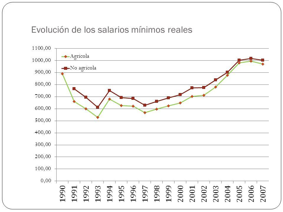 Evolución de los salarios mínimos reales