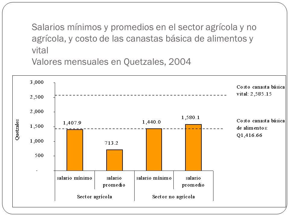 Salarios mínimos y promedios en el sector agrícola y no agrícola, y costo de las canastas básica de alimentos y vital Valores mensuales en Quetzales, 2004