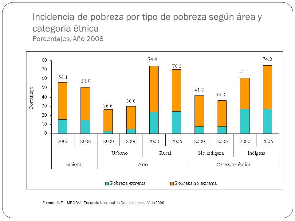 Incidencia de pobreza por tipo de pobreza según área y categoría étnica Porcentajes, Año 2006