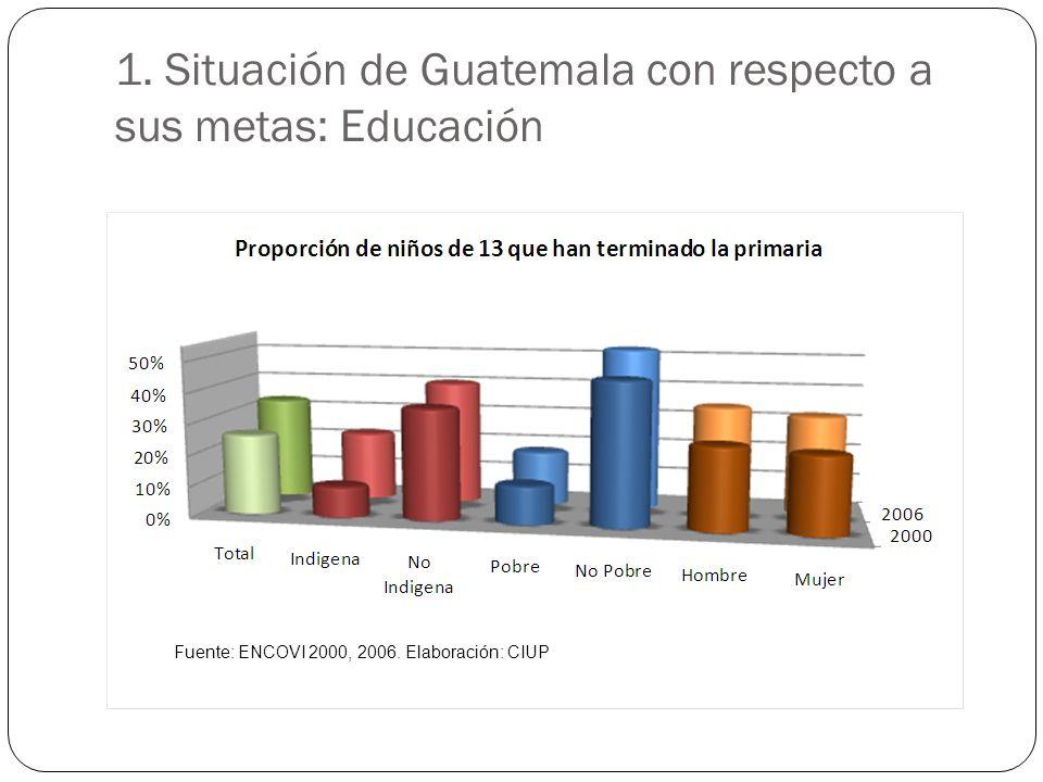 1. Situación de Guatemala con respecto a sus metas: Educación