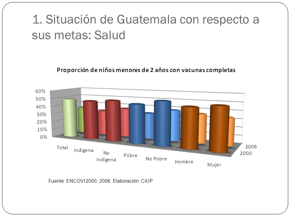 1. Situación de Guatemala con respecto a sus metas: Salud