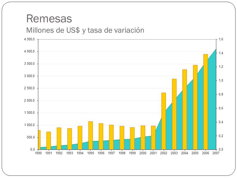 Remesas Millones de US$ y tasa de variación
