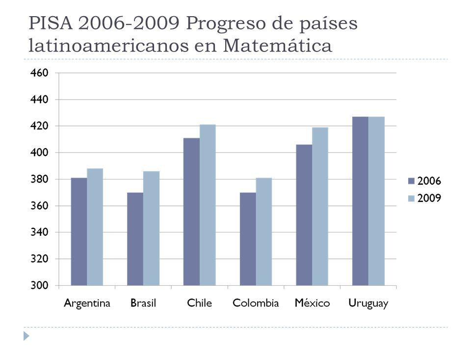 PISA 2006-2009 Progreso de países latinoamericanos en Matemática