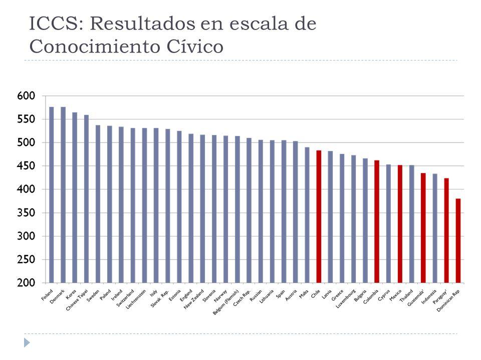ICCS: Resultados en escala de Conocimiento Cívico