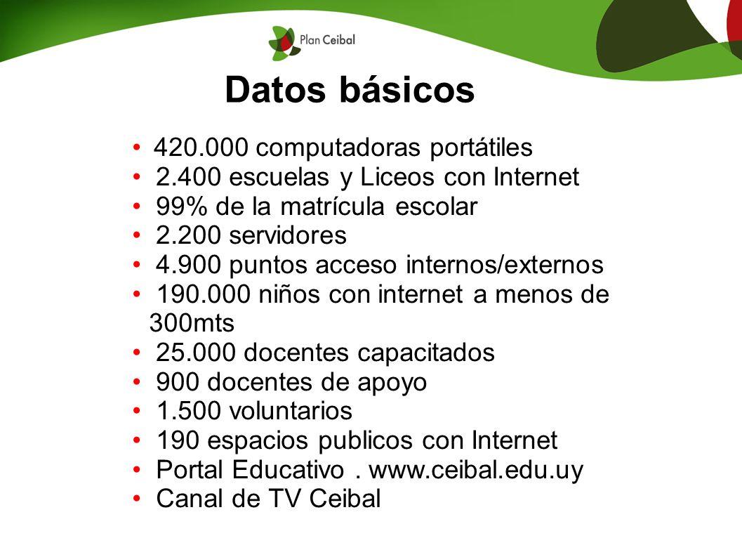 Datos básicos 420.000 computadoras portátiles