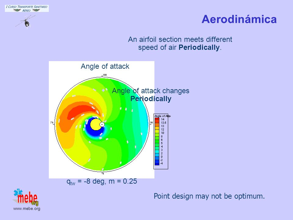 AerodinámicaAn airfoil section meets different speed of air Periodically. qtw = -8 deg, m = 0.25. Angle of attack.
