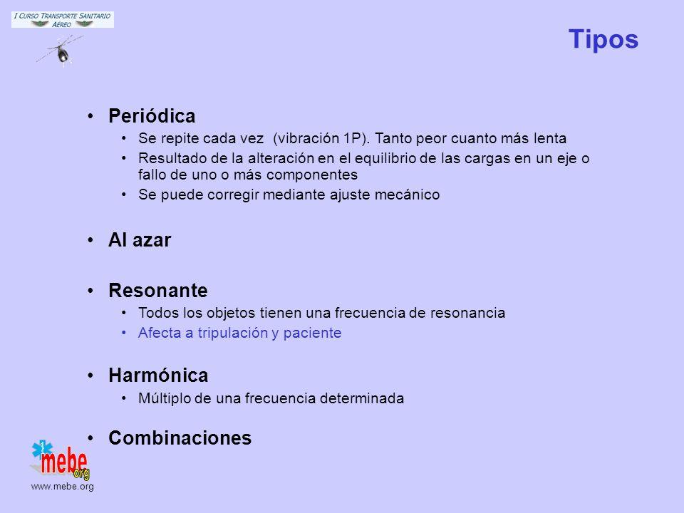 Tipos Periódica Al azar Resonante Harmónica Combinaciones