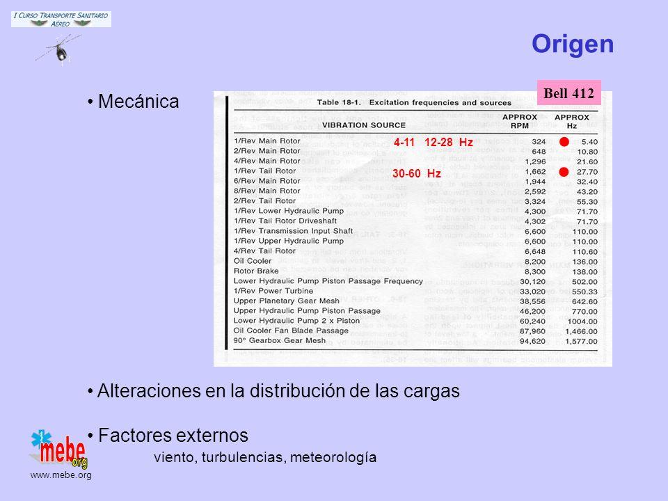 . Origen Mecánica Alteraciones en la distribución de las cargas