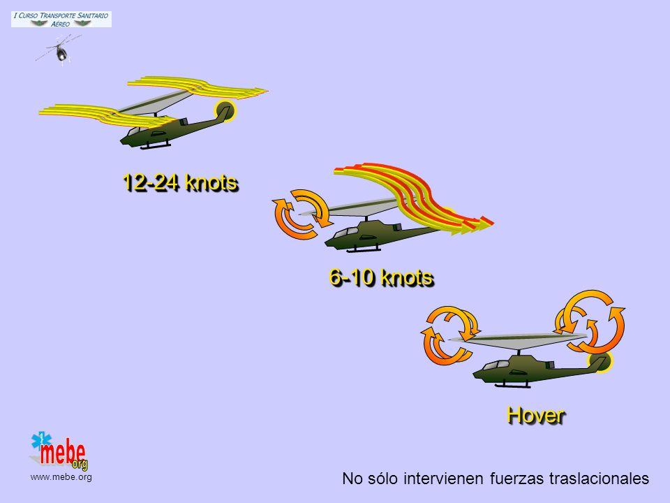12-24 knots 6-10 knots Hover No sólo intervienen fuerzas traslacionales