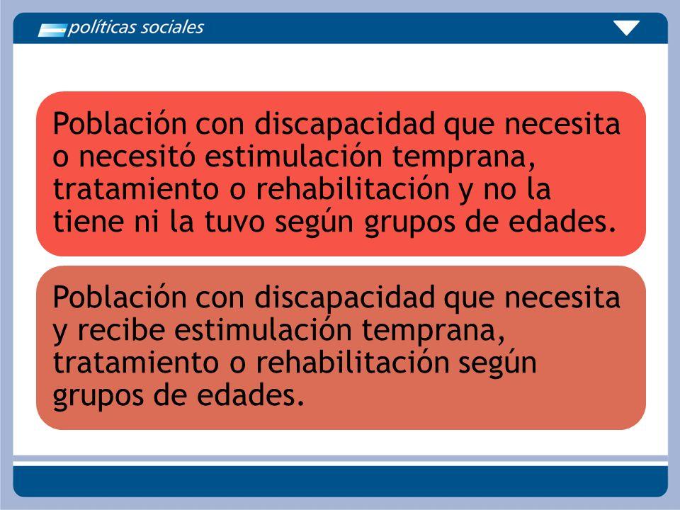 Población con discapacidad que necesita o necesitó estimulación temprana, tratamiento o rehabilitación y no la tiene ni la tuvo según grupos de edades.