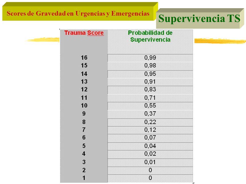 Supervivencia TS