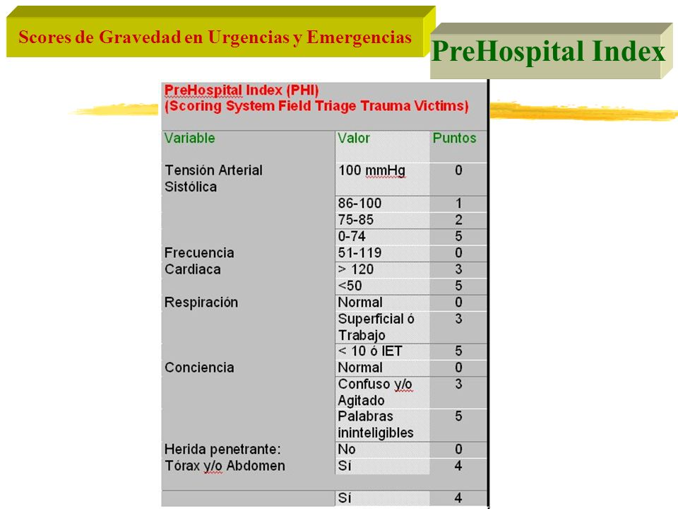 PreHospital Index