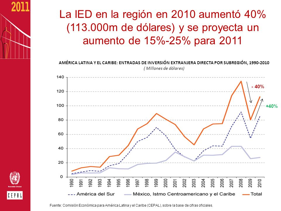 La IED en la región en 2010 aumentó 40% (113