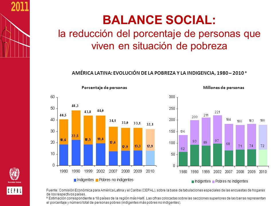 BALANCE SOCIAL: la reducción del porcentaje de personas que viven en situación de pobreza