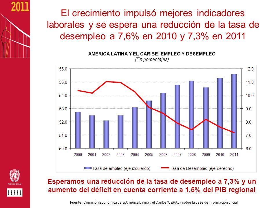 AMÉRICA LATINA Y EL CARIBE: EMPLEO Y DESEMPLEO