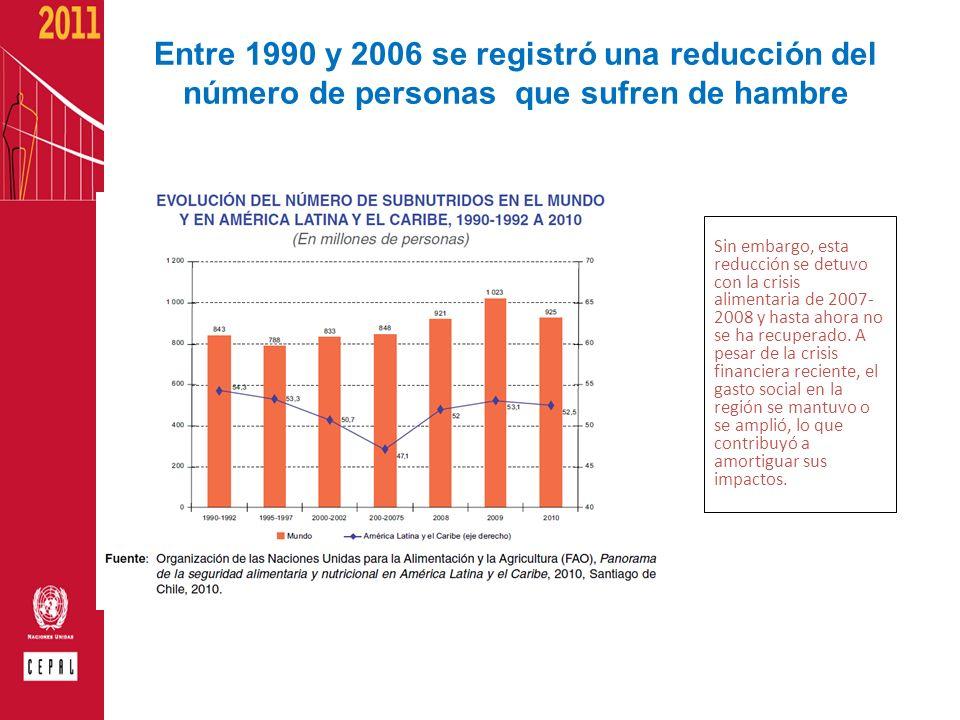 Entre 1990 y 2006 se registró una reducción del número de personas que sufren de hambre