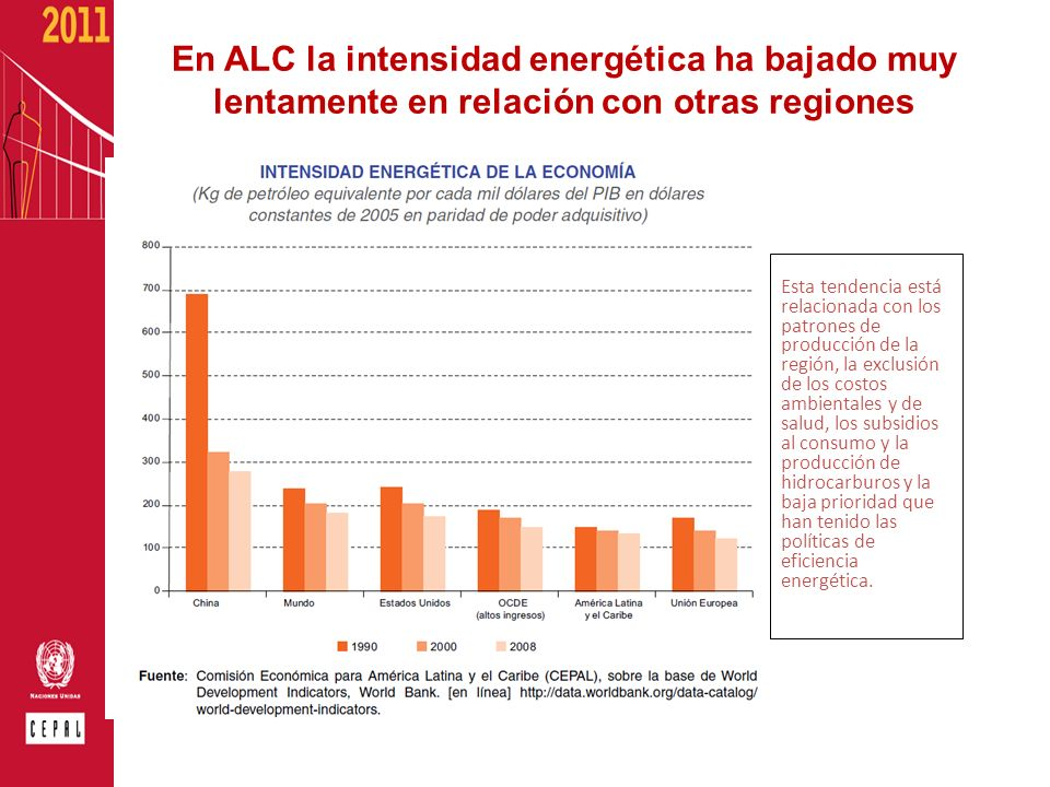 En ALC la intensidad energética ha bajado muy lentamente en relación con otras regiones