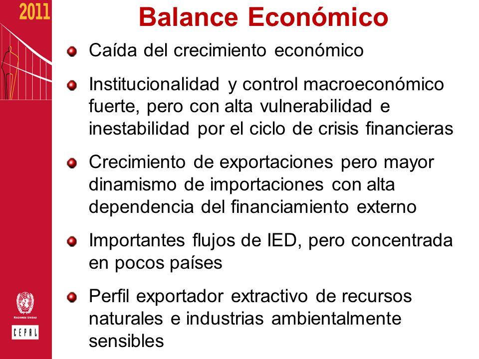 Balance Económico Caída del crecimiento económico