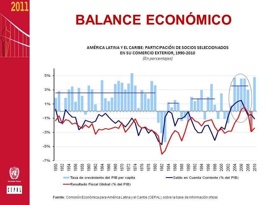 BALANCE ECONÓMICOAMÉRICA LATINA Y EL CARIBE: PARTICIPACIÓN DE SOCIOS SELECCIONADOS EN SU COMERCIO EXTERIOR, 1990-2010.