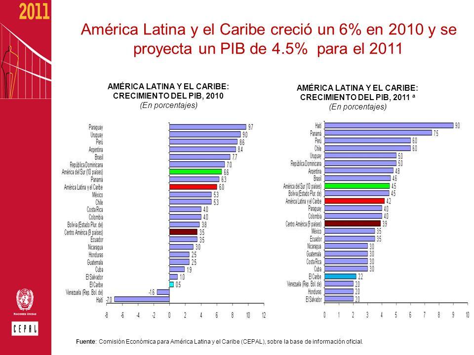 América Latina y el Caribe creció un 6% en 2010 y se proyecta un PIB de 4.5% para el 2011