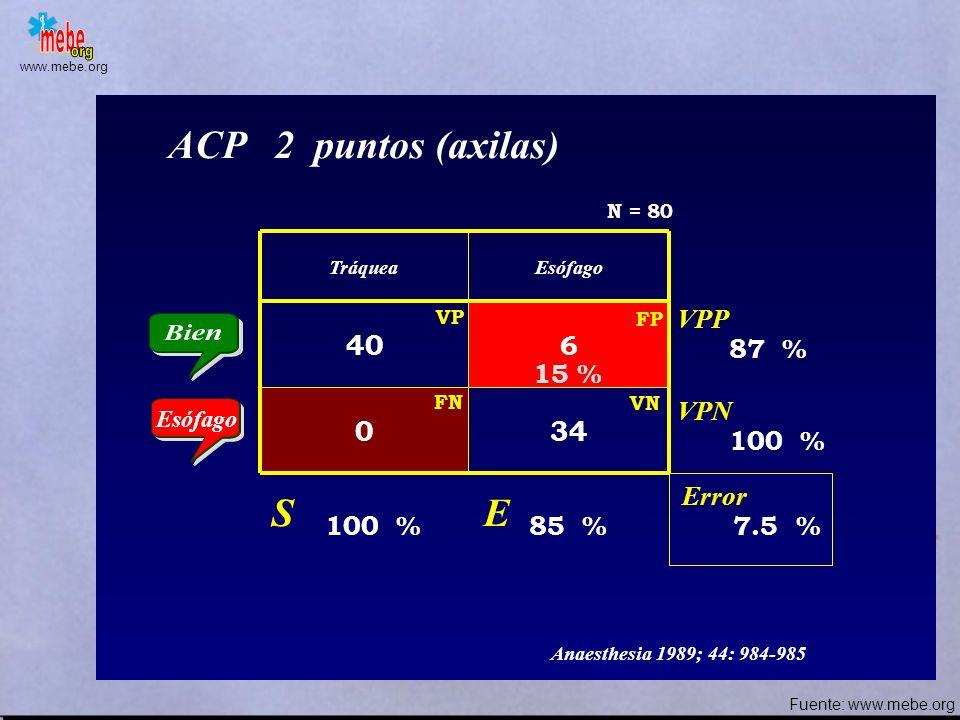 ACP 2 puntos (axilas) S E 40 34 VPP 6 87 % 15 % VPN 100 % Error
