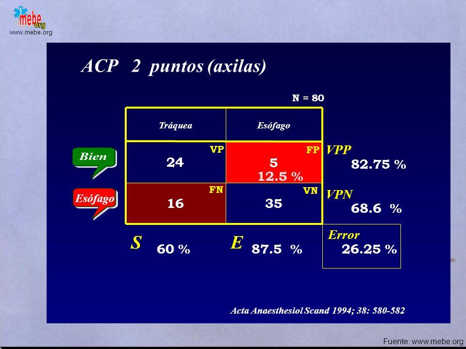 ACP 2 puntos (axilas) S E VPP 24 5 82.75 % 12.5 % VPN 16 35 68.6 %