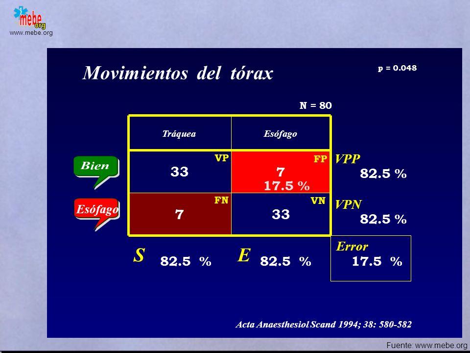 Movimientos del tórax S E 33 7 33 VPP 7 82.5 % 17.5 % VPN 82.5 % Error
