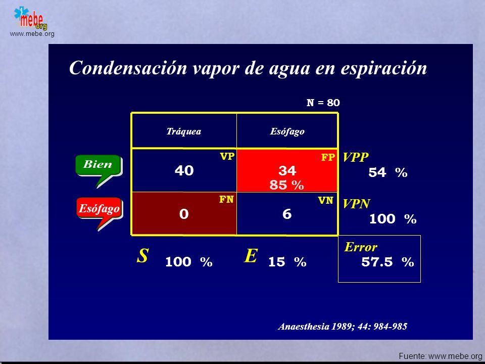 Condensación vapor de agua en espiración