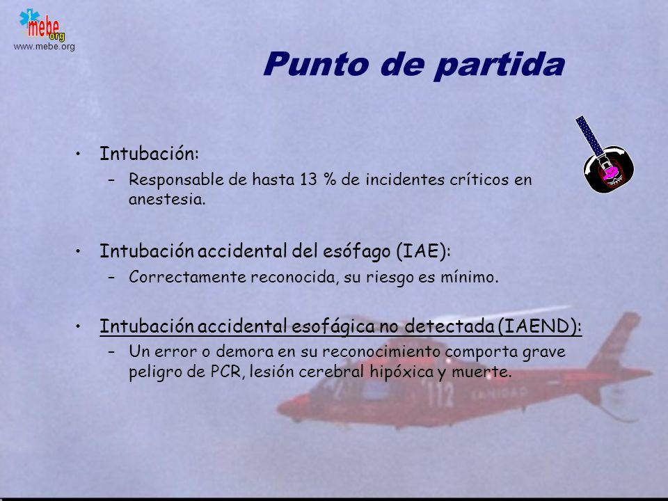 Punto de partida Intubación: Intubación accidental del esófago (IAE):