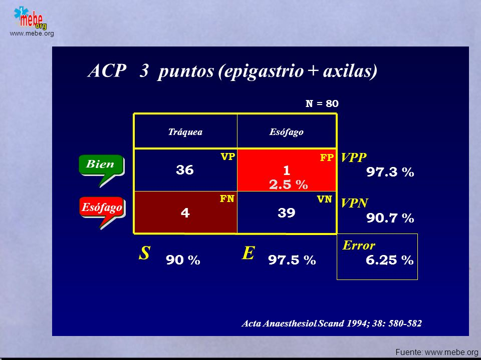 ACP 3 puntos (epigastrio + axilas)