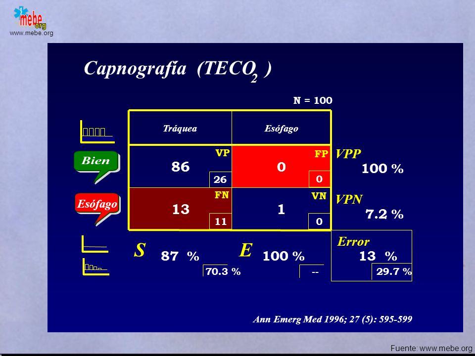 Capnografía (TECO ) S E 86 13 1 2 VPP 100 % VPN 7.2 % Error