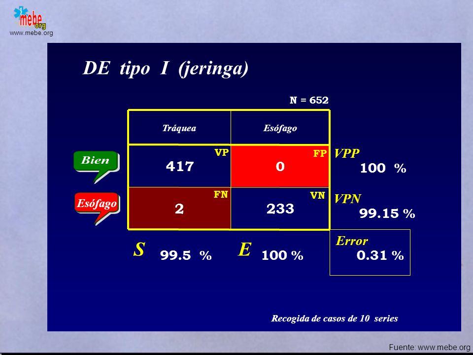 DE tipo I (jeringa) S E 417 2 233 VPP 100 % VPN 99.15 % Error