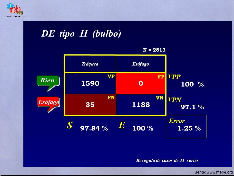 DE tipo II (bulbo) S E 1590 35 1188 VPP 100 % VPN 97.1 % Error